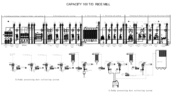 100T/D Complete Set of Rice Mill Plant