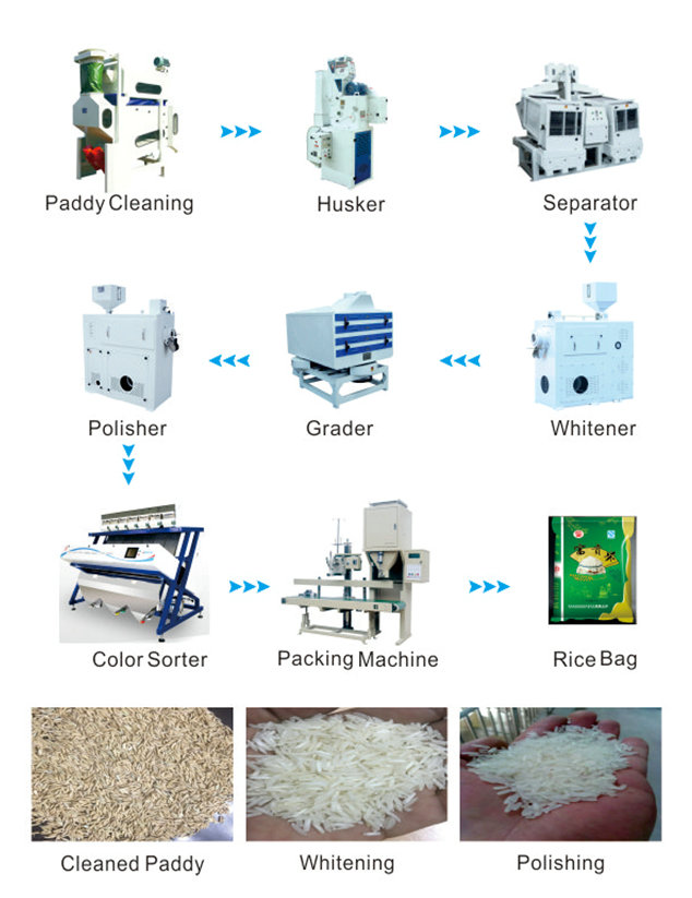 150TPD Rice Processing Line